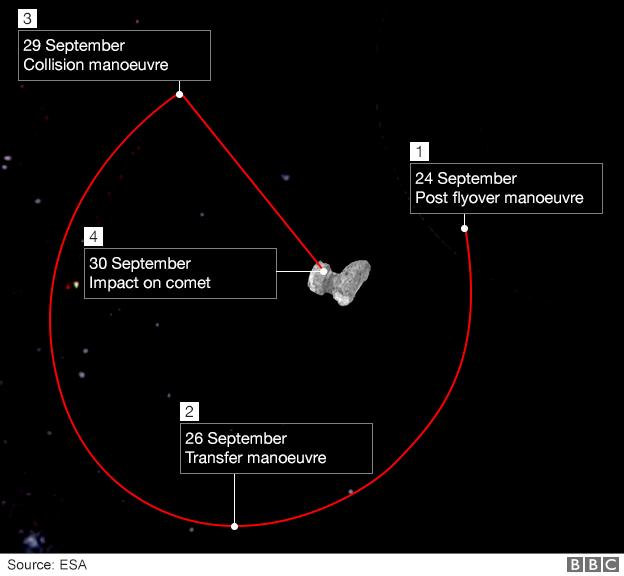 مدار فضاپیمای روزتا که در نهایت 30 سپتامبر 2016 به دنباله ار برخورد می کند