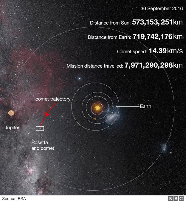 فاصله ی این دنباله دار تا خورشید به قدری در حال دور شدن بود که پنل های خورشیدی فضاپیمای روزتا قادر نبود انرژی لازم برای ادامۀ ماموریت را کسب کند.