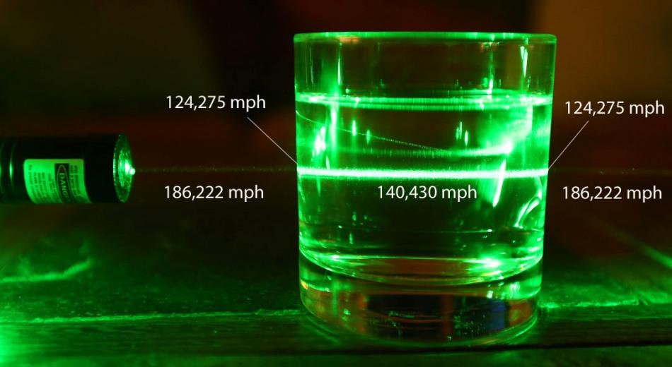 تابش پرتو لیزری بر روی لیوانی پر از آب نشان دهنده ی میزان تغییرات سرعت به محض عبور آن از هوا به درون شیشه و آب می باشد.
