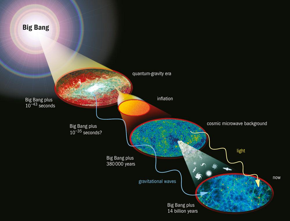 سیر تکامل کیهان ما طی حدود 14 میلیارد سال