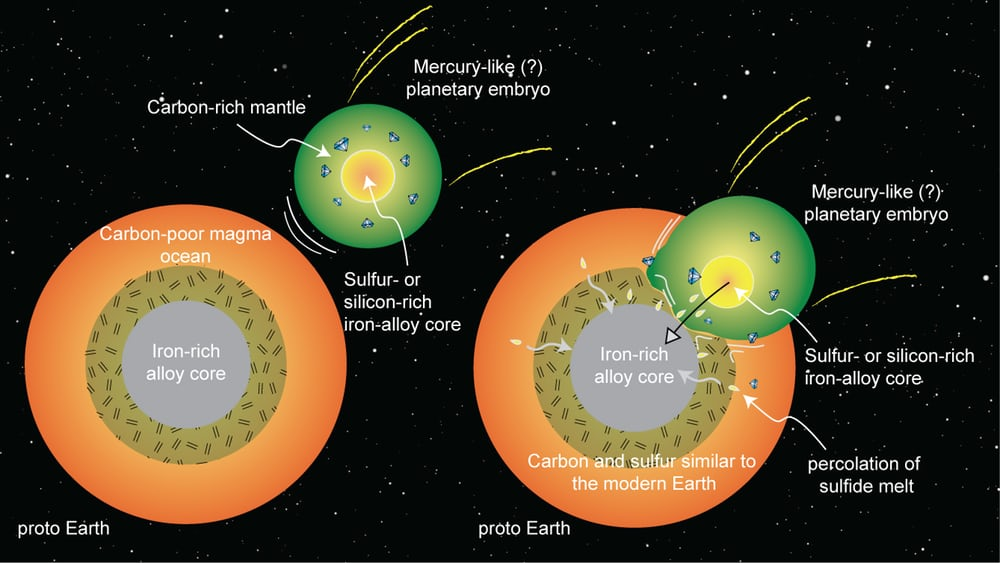 early-earth-carbon-2