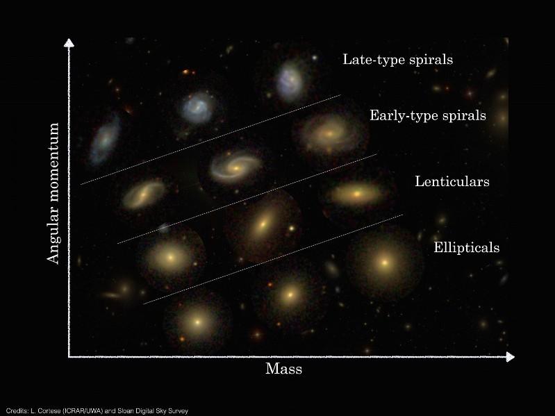 طبقه بندی چند نمونه از 488 کهکشان مشاهده شده در این مطالعه با استفاده از تلسکوپ فضایی هابل و سیستم گشتاور زاویهای پیشنهاد شده.