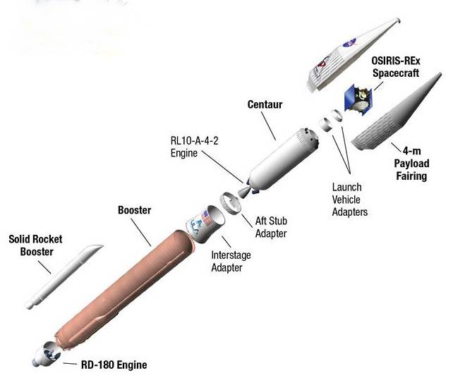 مراحل پرتاب این کاوشگر به فضا