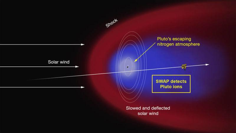 تصویری هنری از تعامل بادهای خورشیدی با اتمسفر سیاره ی کوتوله پلوتو