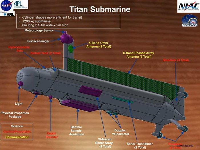 مشخصات زیر دریایی که احتمالا به تیتان قمر زحل ارسال می شود.
