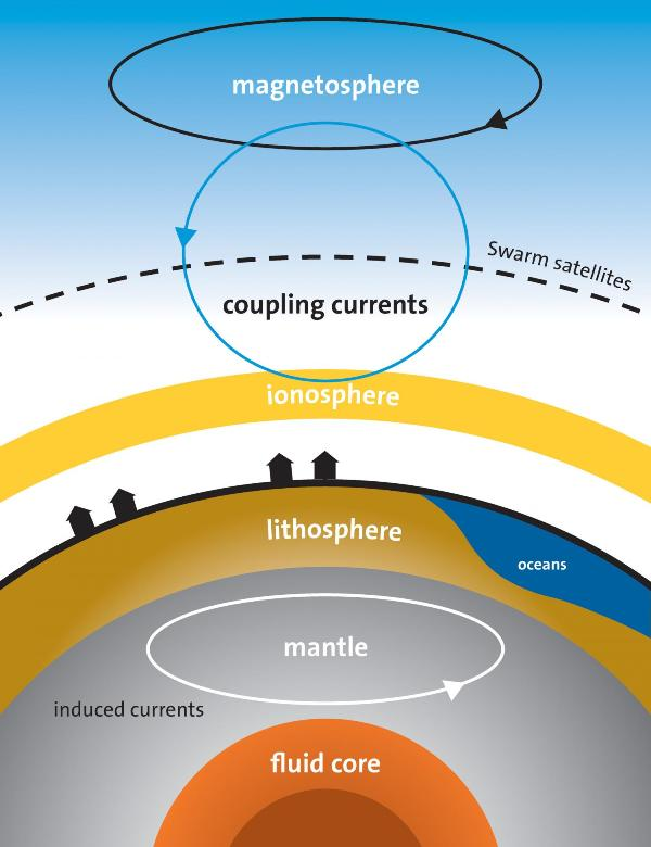 منابع مختلفی که به منظور اندازه گیری میدان مغناطیسی زمین توسط ماهواره Swarm مشارکت دارند. جریان های جفت شدگی یا جریان های میدان تراز وسط (FAC) در طول خطوط میدان مغناطیسی بین مگنتوسفر(مغناط کره) و لیتوسفر جریان دارند.