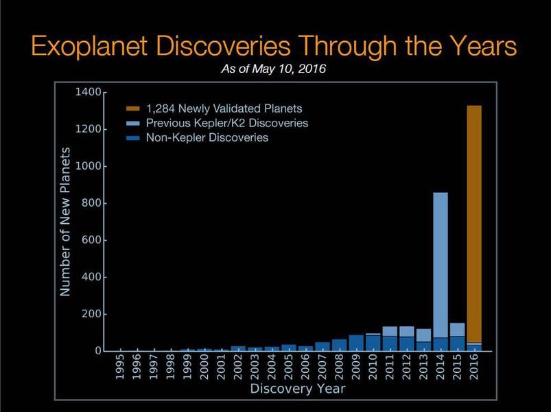 تعداد سیارات فراخورشیدی کشف شده در هر سال تا سال 2016