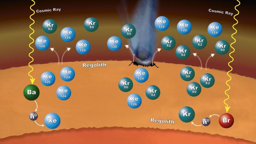 نتایج بدست آمده از کاوشگر ناسا نشان می دهد که فرآیندهای روی داده در مواد سطحی مریخ می توانند نقش چشمگیری در توضیح دلیل فراوانی ایزوتوپ های زنون و کریپتون در اتمسفر مریخ ایفا کنند. پرتوهای کیهانی در اثر برخورد با اتم های باریوم و برومین می توانند نسبت های ایزوتوپی زنون و کریپتون را دستخوش تغییر قرار دهند.