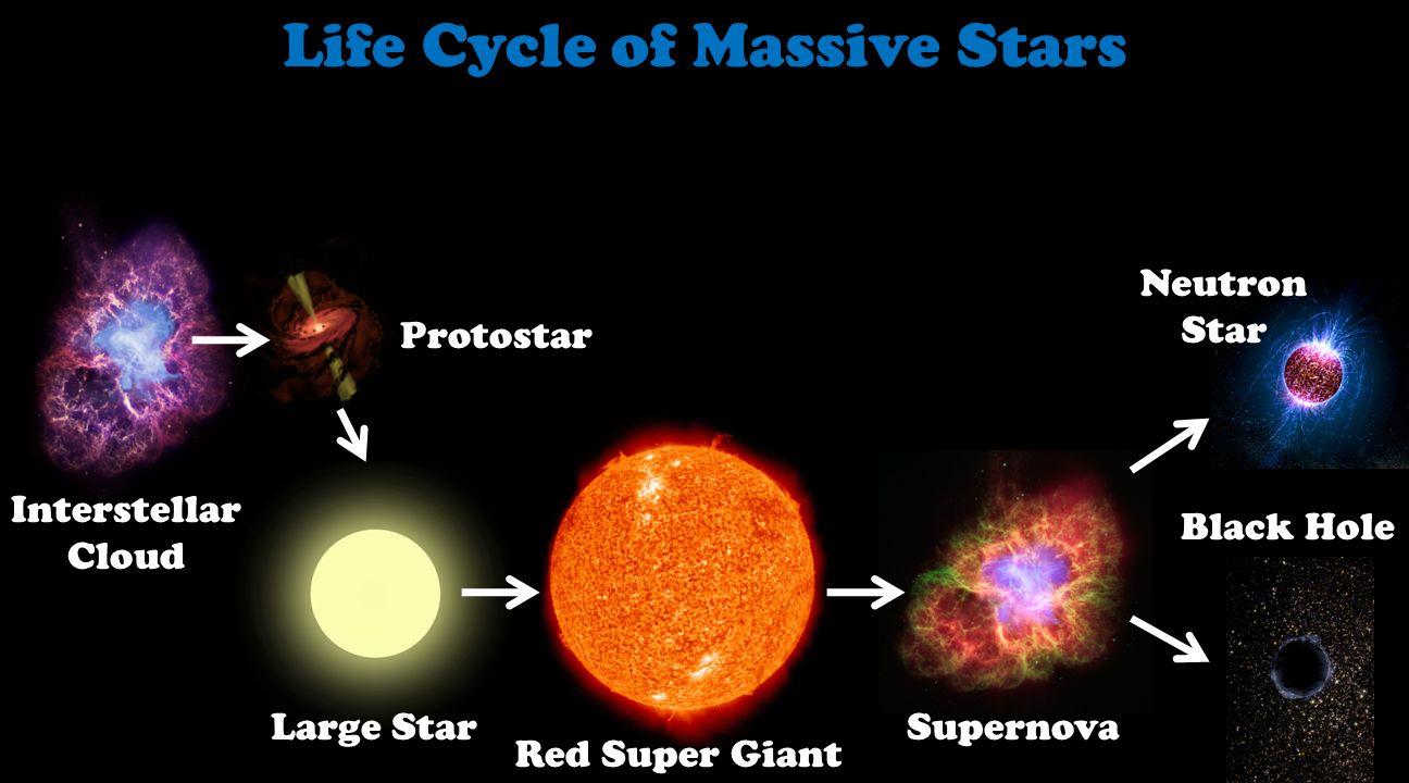 سیر زندگی یک ستاره ی بزرگ و پر جرم از تولد تا مرگ و تبدیل شدن به سیاهچاله