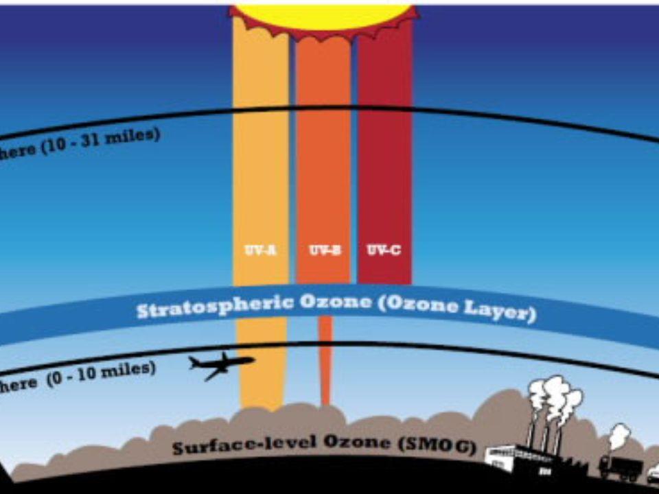 لایه ازون در استراتوسفر مانع از نفوذ اشعه مضر فرا بنفش خورشید به سطح زمین می شود. انفجار پرتوی گاما می تواند لایه ازون را در معرض نابودی قرار داده و به اشعه فرا بنفش اجازه نفوذ به سطح زمین را بدهد. عکس از ناسا