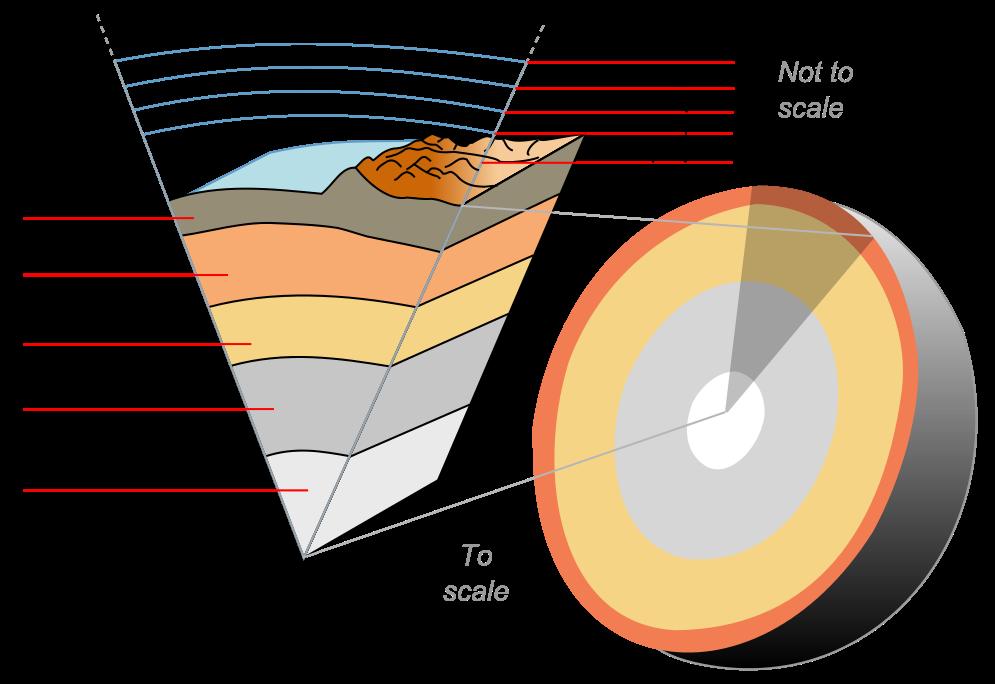 لایه های متفاوت زمین