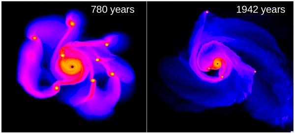 در این تصویر شبیه سازی دیسک سیاره ای برای شکل گیری سیارات غول پیکر گازی را طی 780 سال و 1942 مشاهده می کنید.