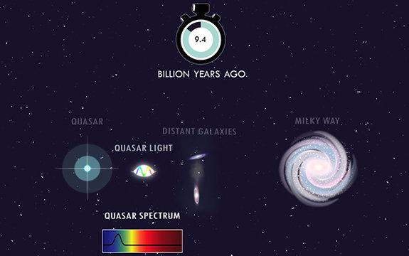 اخترشناسان نور یک اختروش در فاصلهی ۸.۵ میلیارد سال نوری که از درون یک کهکشان گذشته بود را بررسی کردند.