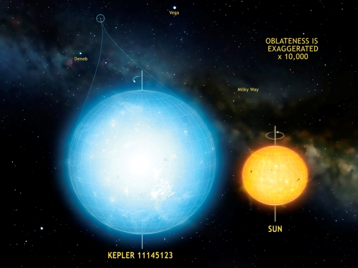 تصویری هنری از ستاره کپلر 11145123 گردترین شی طبیعی که تا کنون در جهان مشاهده شده است