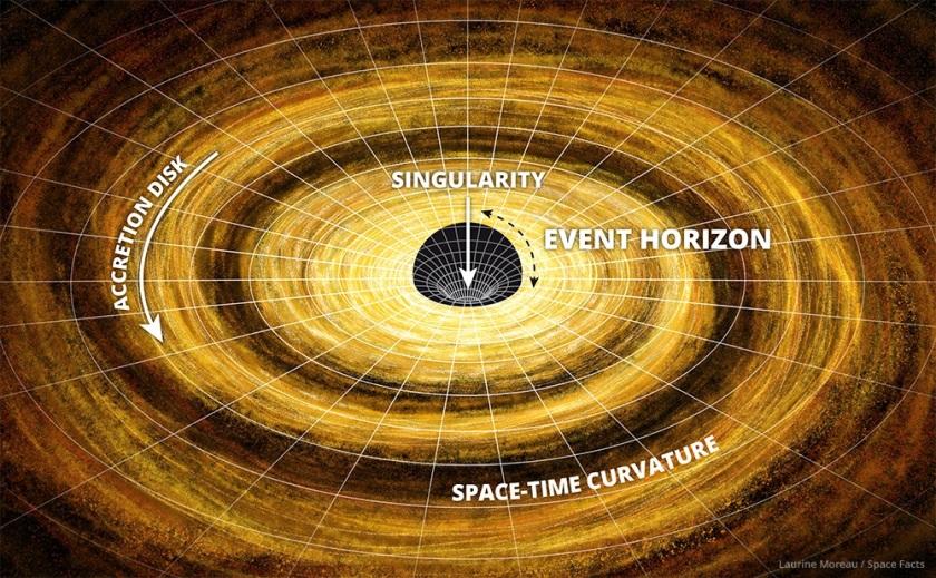 درون سیاهچاله چه روی می دهد؟