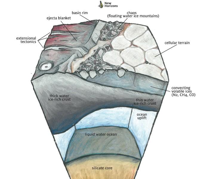 ساختار زمین شناختی زیر سطح اسپوتنیک پلانیوم بر طبق پیش بینی ها مملو از یخ های فرّار میباشد. در پلوتو این امکان وجود دارد که پوسته نازک روی یک اقیانوس پُر آب قرار گرفته باشد.