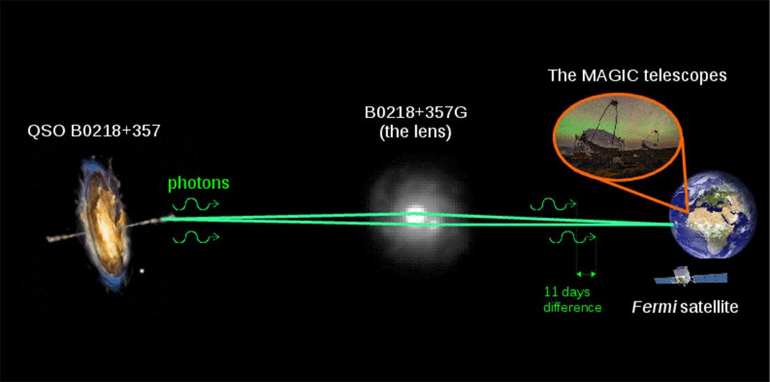 مسیر حرکت فوتون های تابیده شده از کهکشان QSO B0218+357. این فوتون ها از دو مسیر به سمت زمین حرکت می کنند که یکی تحت تاثیر نیروی گرانش کهکشان B0218+357G است و با مسیر دیگر حدود 11 روز اختلاف زمانی دارد.