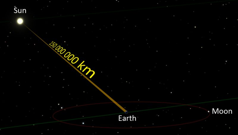 light-beam-earth-sun-moon-km-wiki-e1468081677540