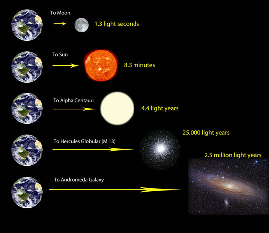 light-year-scale-bob-king