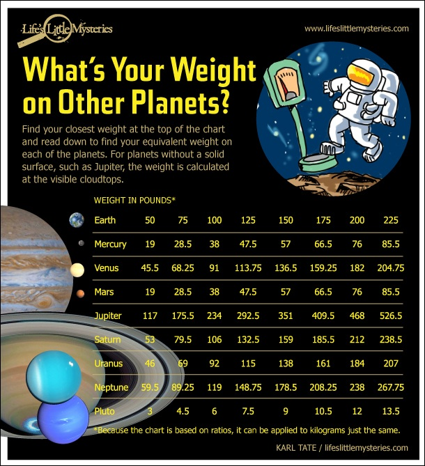 weight-on-other-planets-infographic-110627c-02