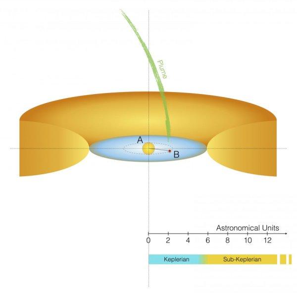 نموداری از مدار گردش سیارهای که به دور ستارۀ L2 Puppis میچرخد.