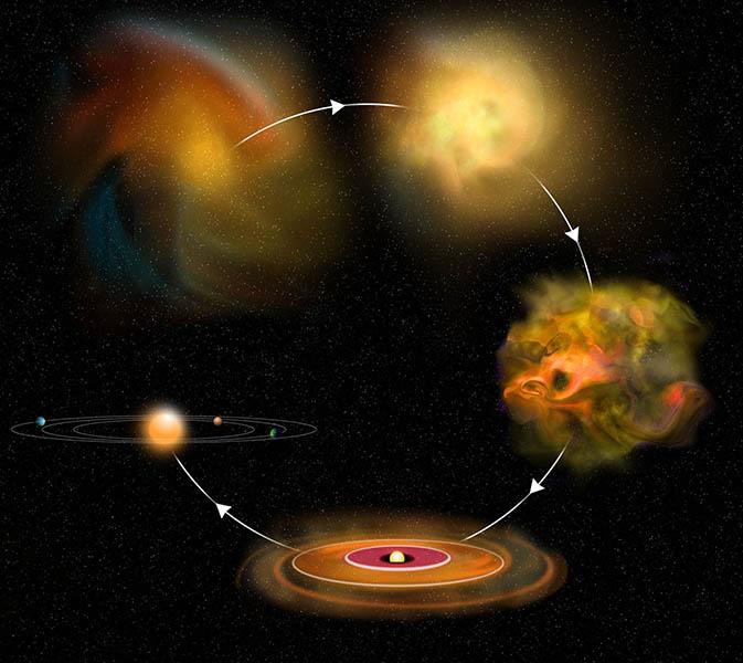سیر روند شکل گیری سیارات در سحابی ستاره ای