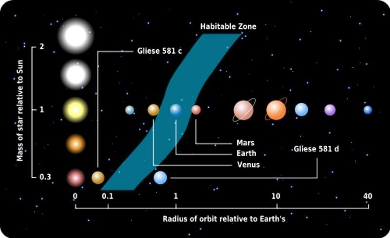 نموداری از ناحیه گلدیلاکس نسبت به ستاره های مختلف.
