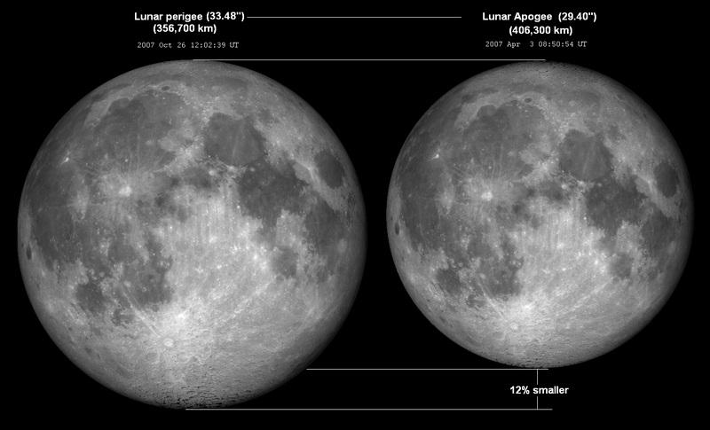 مقایسه اندازه ی ماه در حالت اوج و حضیض مداری.