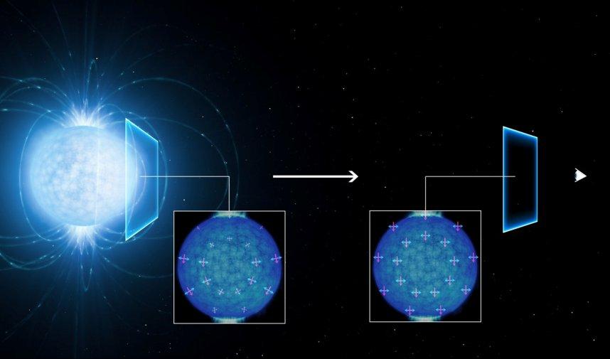 در این تصویر، ستارهی نوترونی را سمت چپ میبینیم. راستای میدانهای مغناطیسی و الکتریکی آن با خطهای سرخ و آبی نشان داده شده. شبیهسازیها نشان میدهند که چگونه با گذشتن نور از درون منطقهی پیرامون ستارهی نوترونی، این میدانها در راستای ترجیحی تراز میشوند. با تراز شدن آنها در راستاهای ویژه، نور قطبیده میشود و میتوان با دستگاههای زمینی این قطبشها را دید