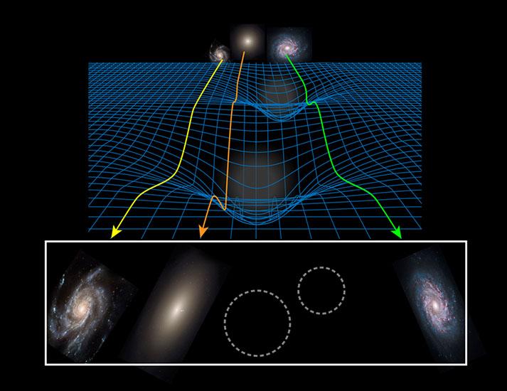گرانش کهکشان ها باعث خمیدگی فضا می شود، بطوریکه نور در حال گذر از این فضا هم خم میگردد. خمش نور، زمینه را برای اخترشناسان مهیا می کند تا به اندازه گیری توزیع گرانش در کهکشان ها بپردازند، حتی فواصلی که صدها برابر بزرگتر از خود کهکشان باشند.