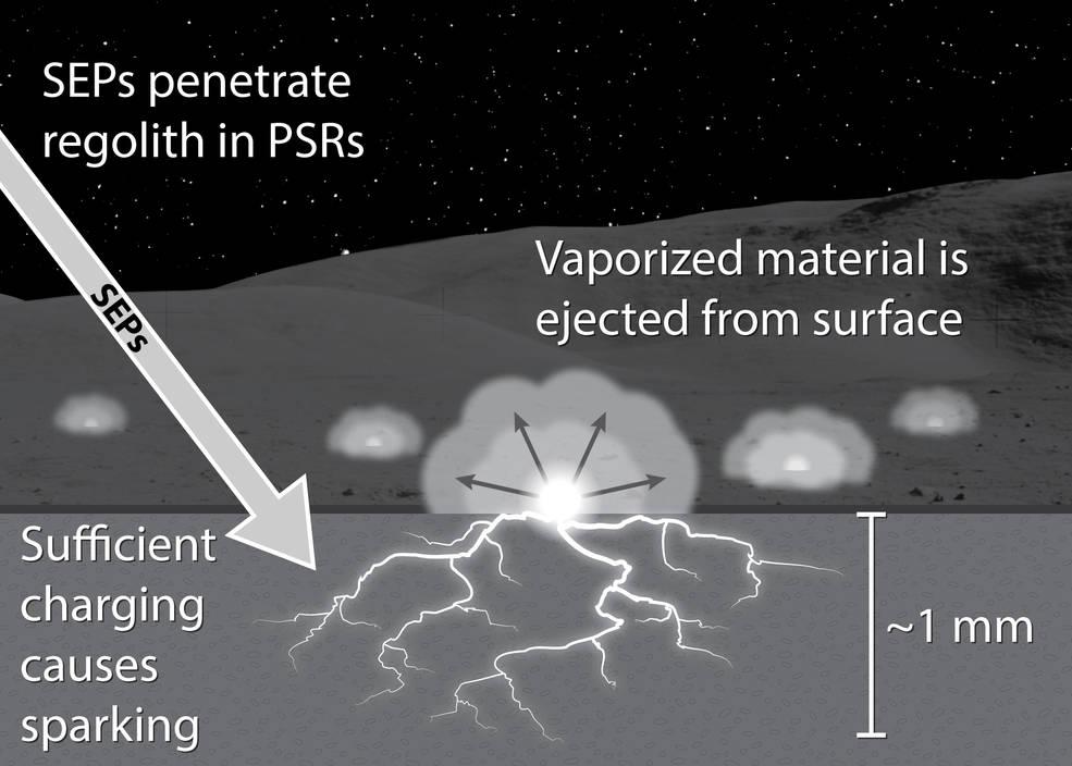 این تصویر هنری نشان می دهد که چگونه ذرات پر انرژی خورشیدی باعث شکست دی الکتریک در سطح ماه می شود.
