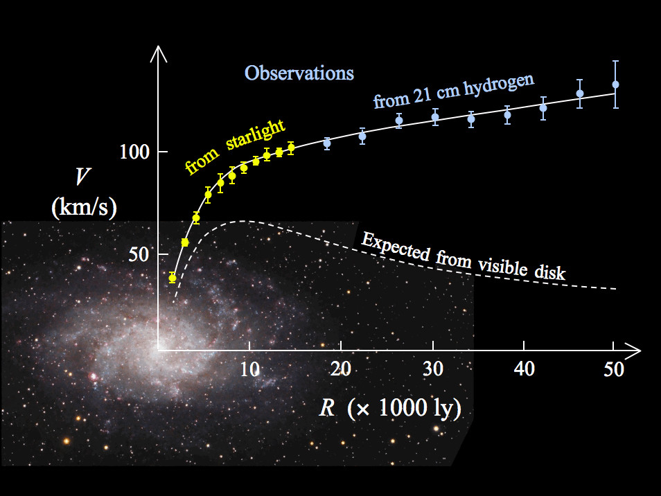 منحنی دورانی کهکشان مارپیچی M33 ( نقاط زرد و آبی با میله های خطا) و منحنی پیش بینی شده از توزیع ماده مرئی(خط سفید). ناهمخوانی میان دو منحنی با افزودن یک اکلیل ماده تاریک پیرامون کهکشان برطرف می شود. گرچه ماده تاریک تاکنون قابل قبول ترین توضیح برای مسئله دوران(چرخش) بوده، اما پیشنهادهای دیگری هم مطرح شده است که از جمله آنها می توان به دینامیک نیوتنی اصلاح شده(MOND) و نظریه جدیدی تحت عنوان گرانش نو ظهور اشاره کرد.