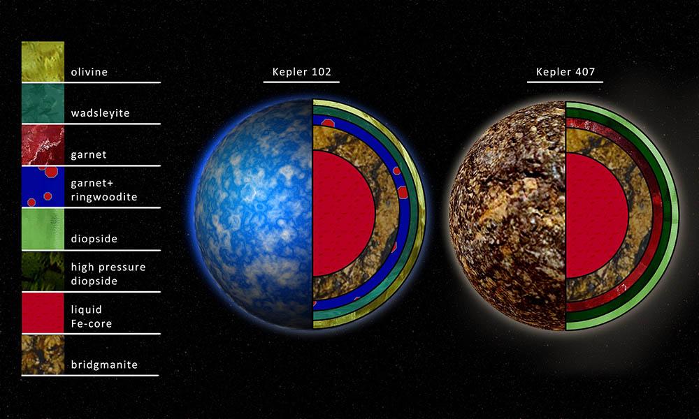 تصویری هنری از ساخار داخلی ستارۀ ستاره کپلر 102 و کپلر 407