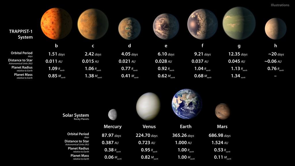کشف ۷ سیارۀ فراخورشیدی مشابه زمین