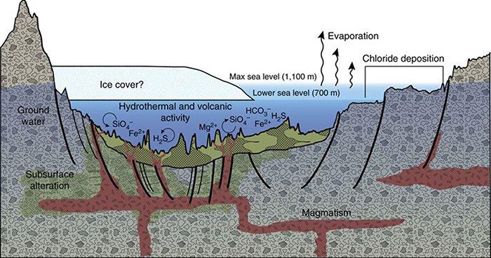 کشف نشانههای منشا حیات در دریای باستانی مریخی