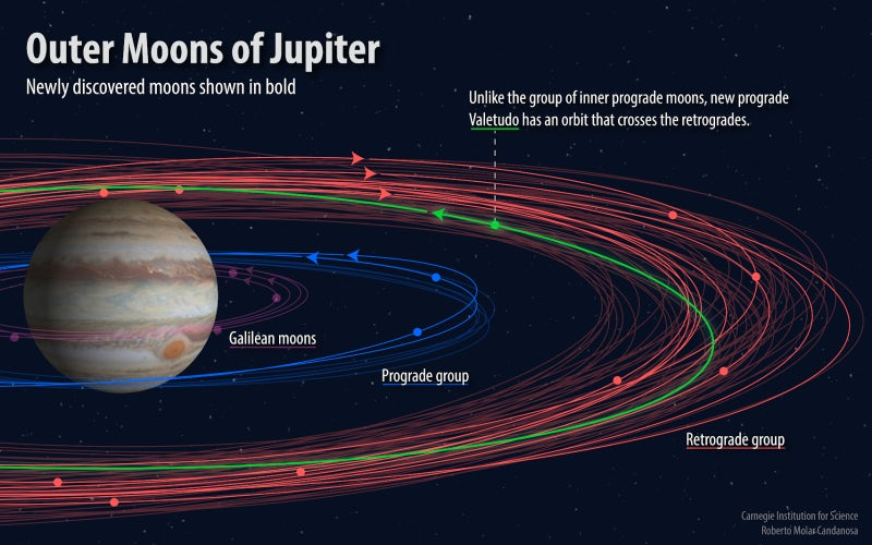 new jupiter moons .png