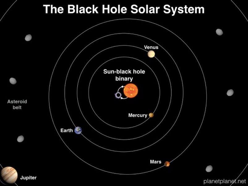 sun black hole solar system.