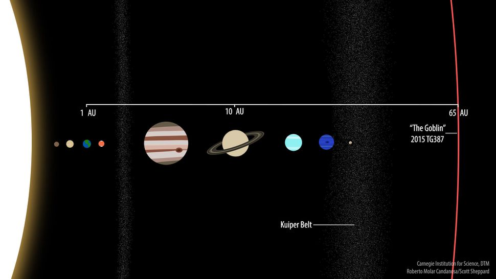 new extreme dwarf planet tg solar system perspective