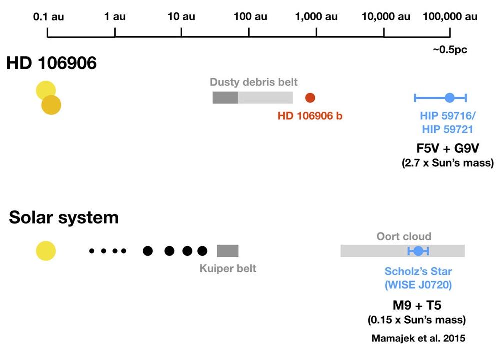 HD chart
