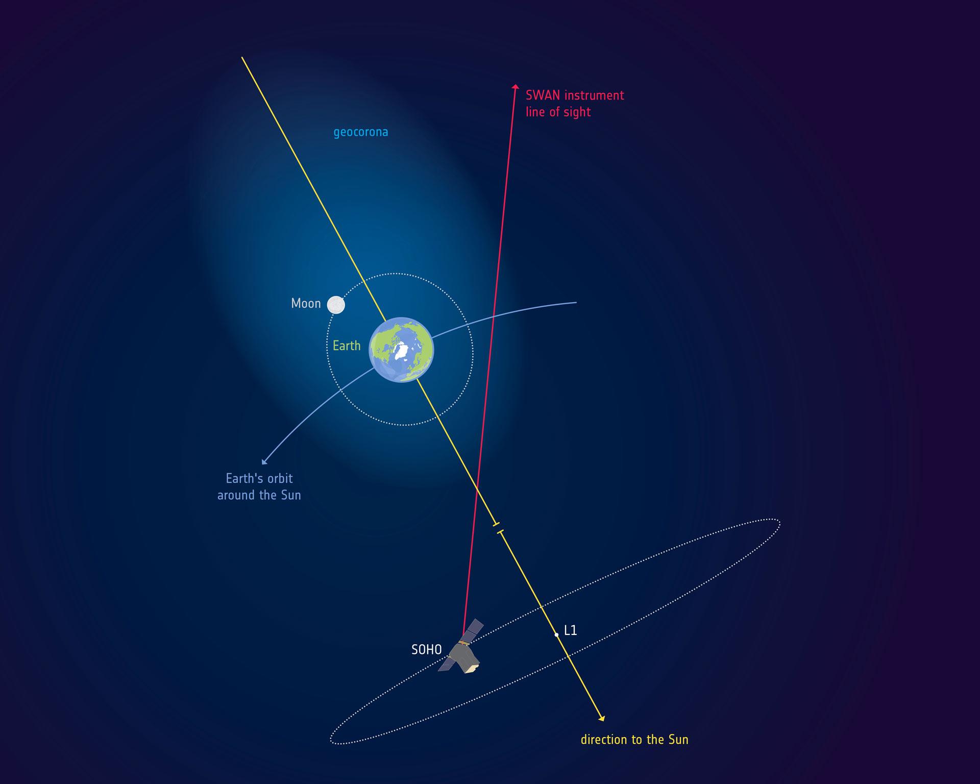 image e Earth Geocorona