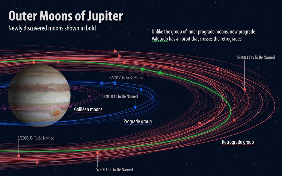 image e Jupiter Moons