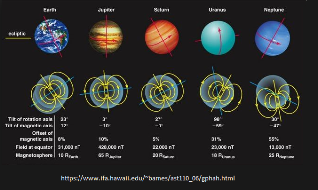 figure planets spin direction is driven by magnetic force