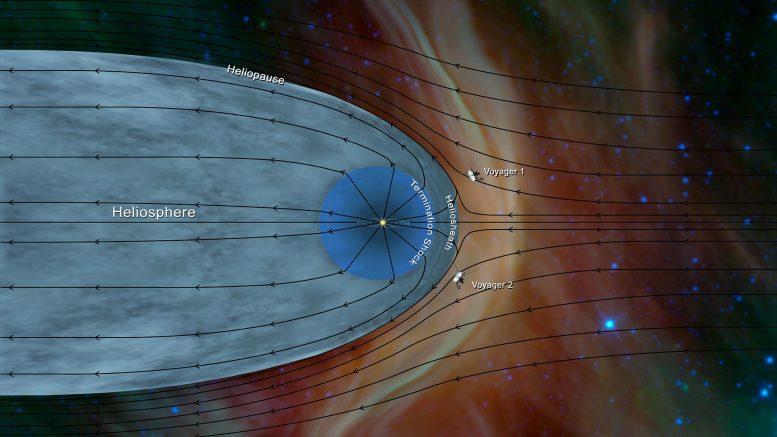 NASA Voyager Probes Plasma Flow Lines x