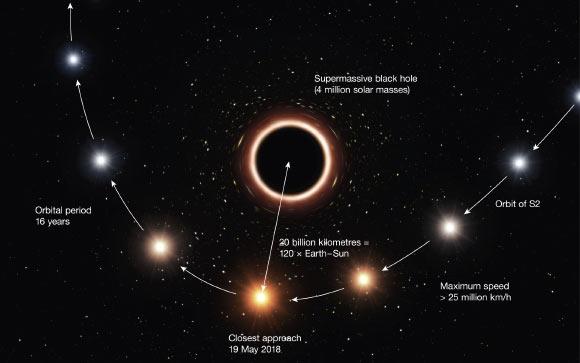 image Sagittarius A General Relativity Test