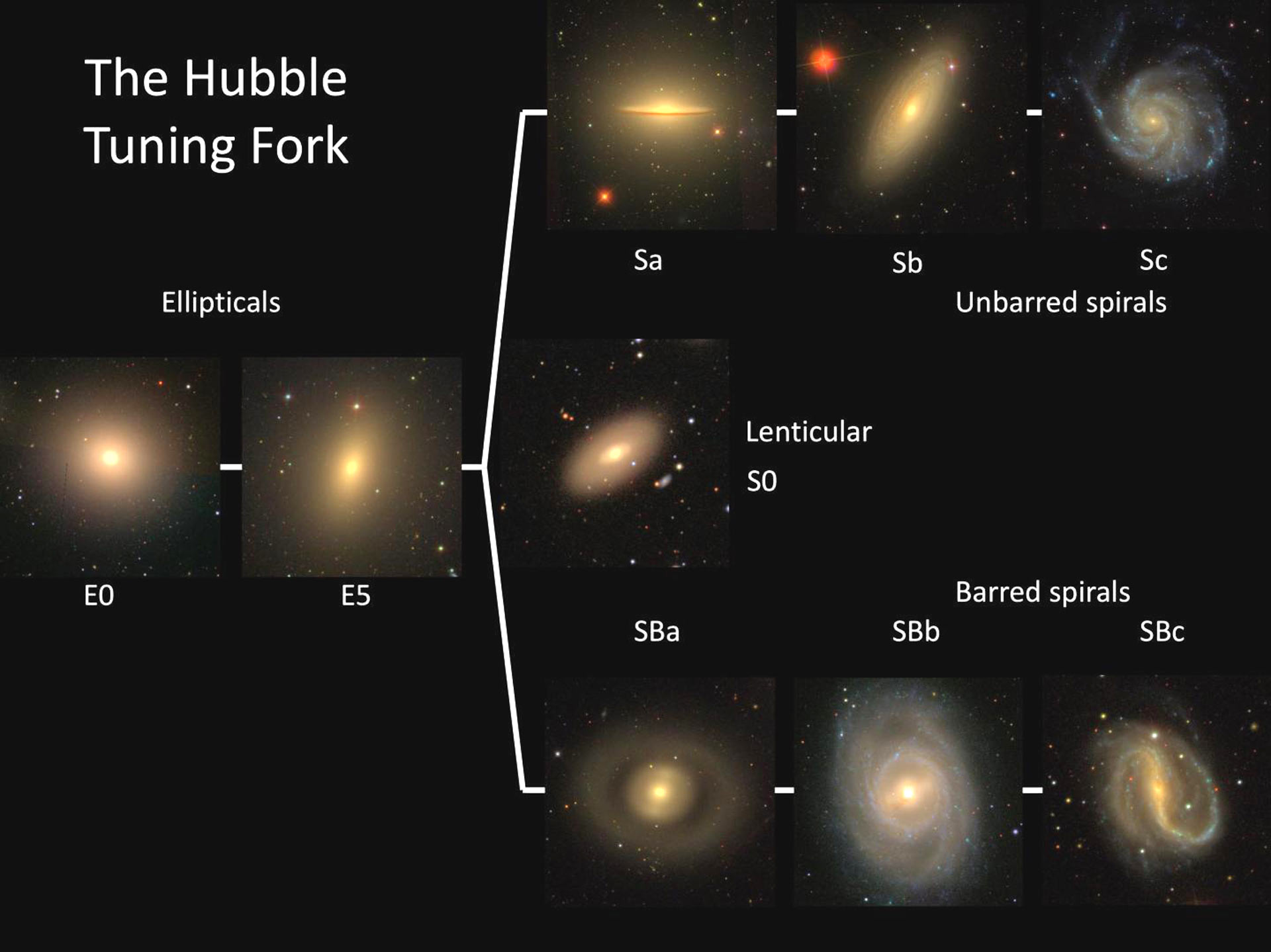 image e Hubble Tuning Fork