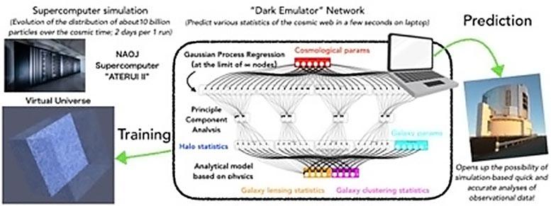 Dark Emulator Design