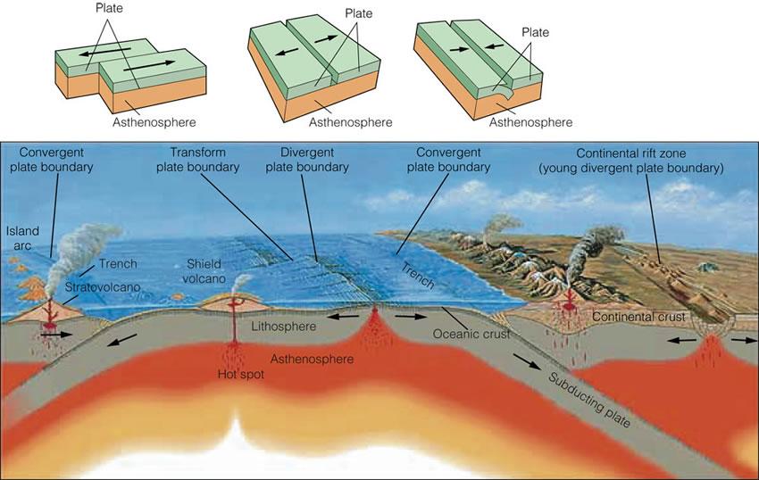 plate tectonics usgs