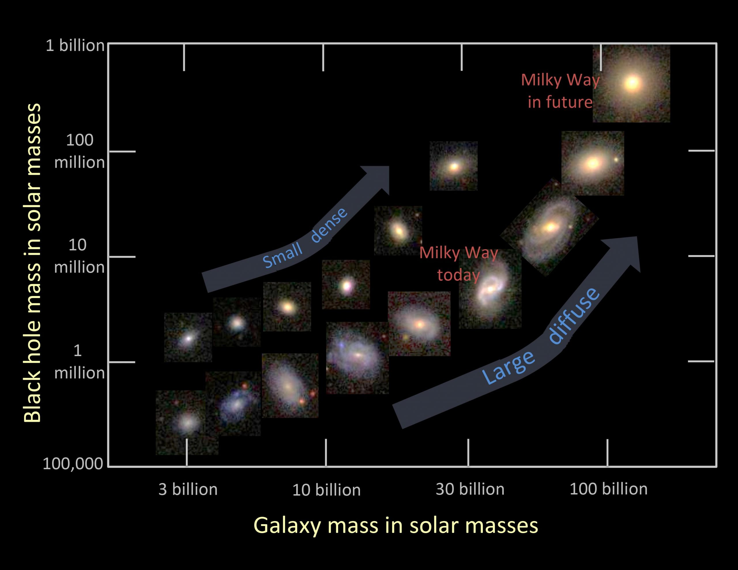 Galaxy Black Hole Mass Relations scaled