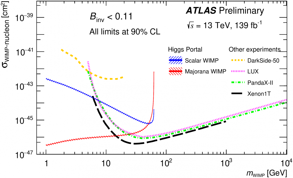 Upper Limit on the WIMP Nucleon Cross Section