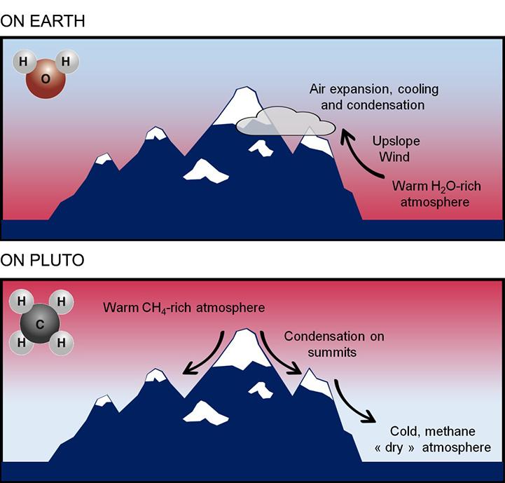 Schem EARTH PLUTOsmol